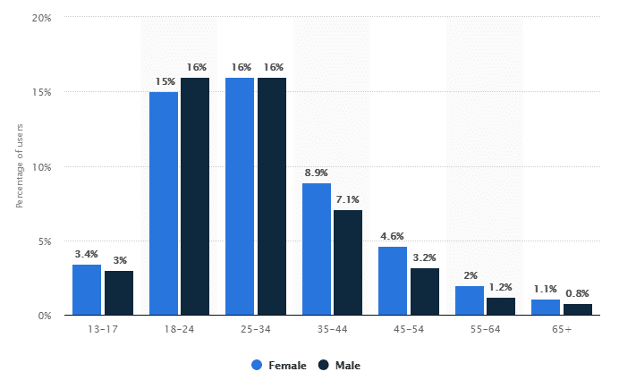 Distribution of Instagram users worldwide as of April 2019, by age and gender