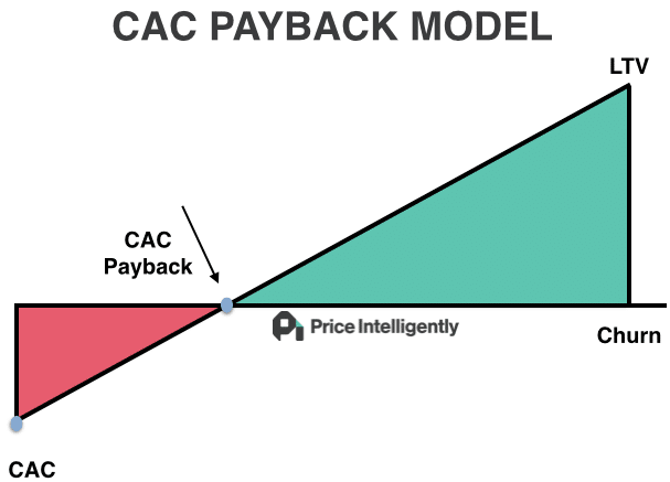 graph CAC payback model