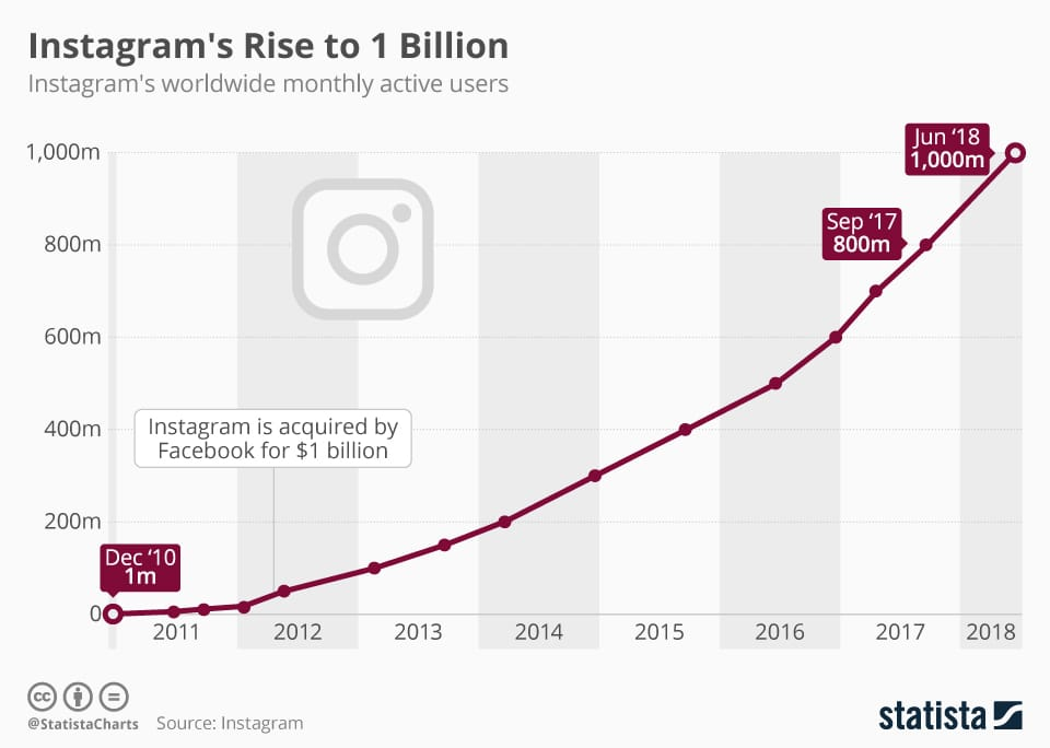 Graph of the monthly worldwide active users of Instagram